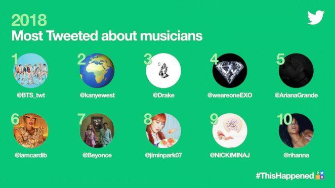 Twitter, 2018'de Hakkında En Çok Tweet Atılan Başlıkları ve Ünlüleri
