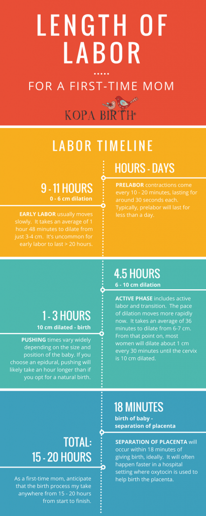 How Long Does It Take For a Natural Birth - Length of Labor For a First Time Mom Infographic