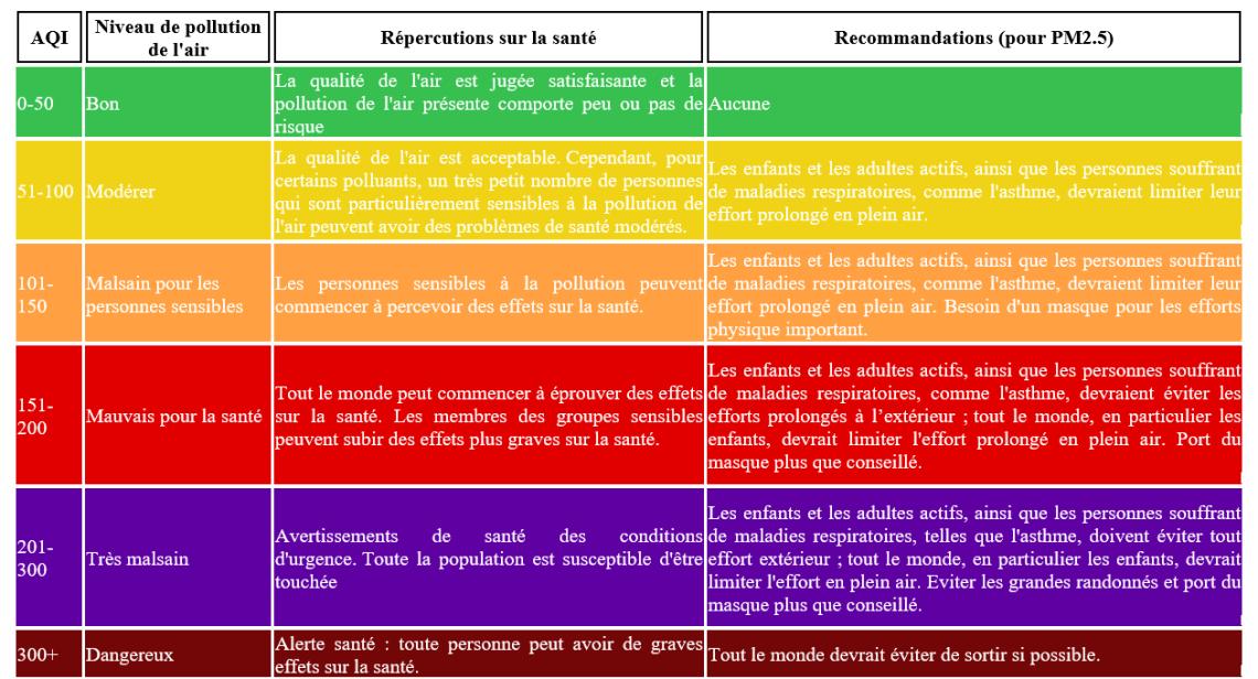 Significations et recommandations des différents niveau AQI
