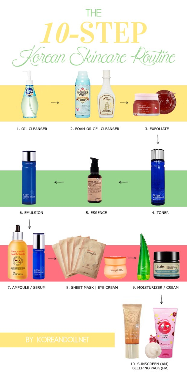korean skincare steps, korean skin care, 10 step korean skincare