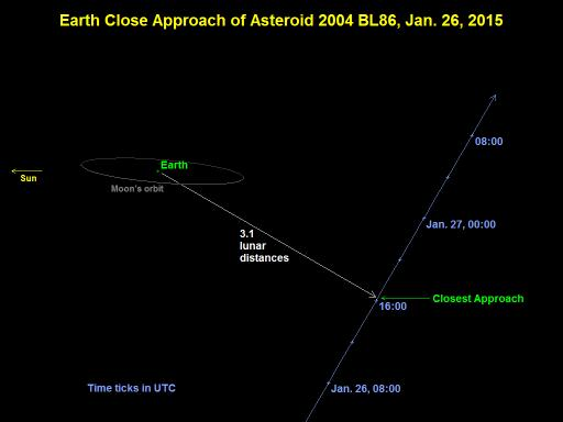Asteroid could be visible tonight The Korea Times