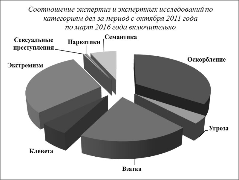 диаграмма экспертной нагрузки