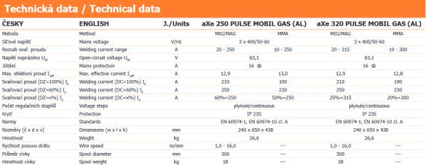 aXe 250, 320 PULSE MOBIL GAS - technická data