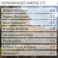 Αρνητικές θερμοκρασίες σε περιοχές της Δυτικής Μακεδονίας το πρωί της Τετάρτης 27 Οκτωβρίου