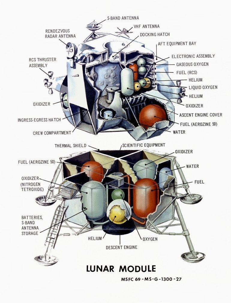 Ay Modülü'nün Yapısı