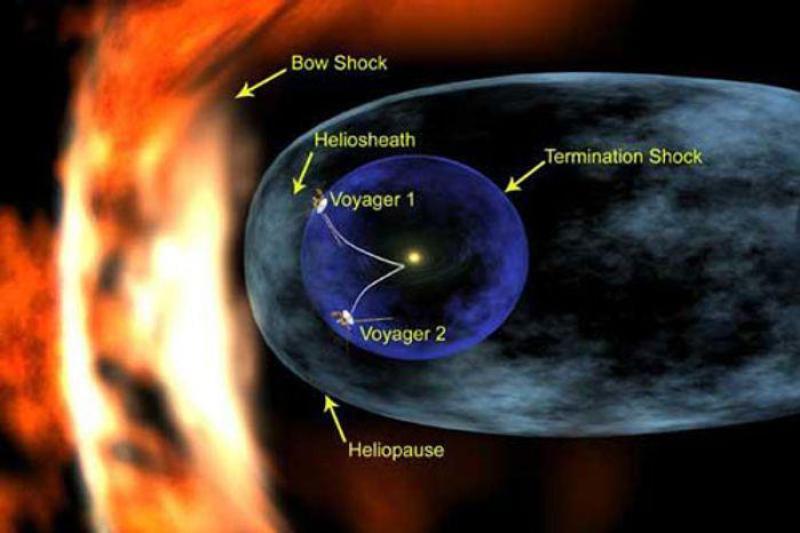 Voyager 1 ve Voyager 2