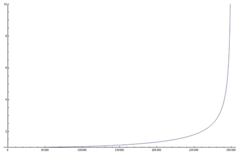 Gama çarpanının hıza bağlı artış grafiği. Buradan görülüyor ki ışık hızının 10'da 1'i gibi hızlarda gama yaklaşık olarak 1'dir. Yani farklılık çok azdır. Esas fark ışık hızına yakın hızlarda ortaya çıkar.