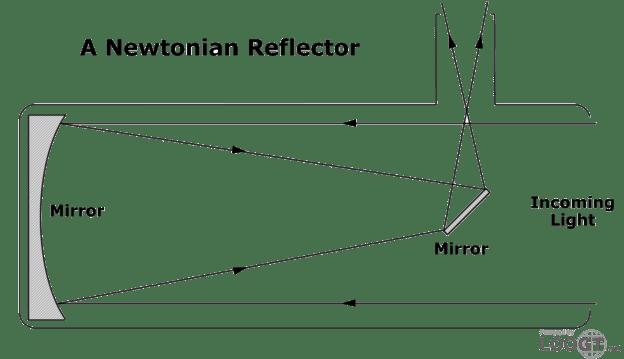 Newton türü bir teleskobun yapısı
