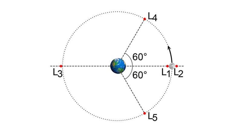 lagrange0010123