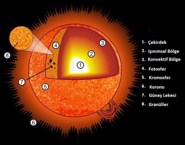 Güneş'in katmanları