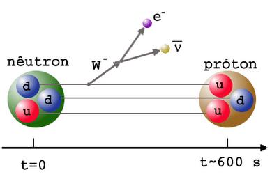 NeutronDecay