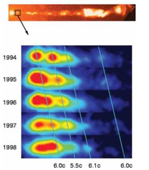 M87 jetinde gözlenen süperluminal hareket