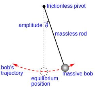 gravity_pendulum