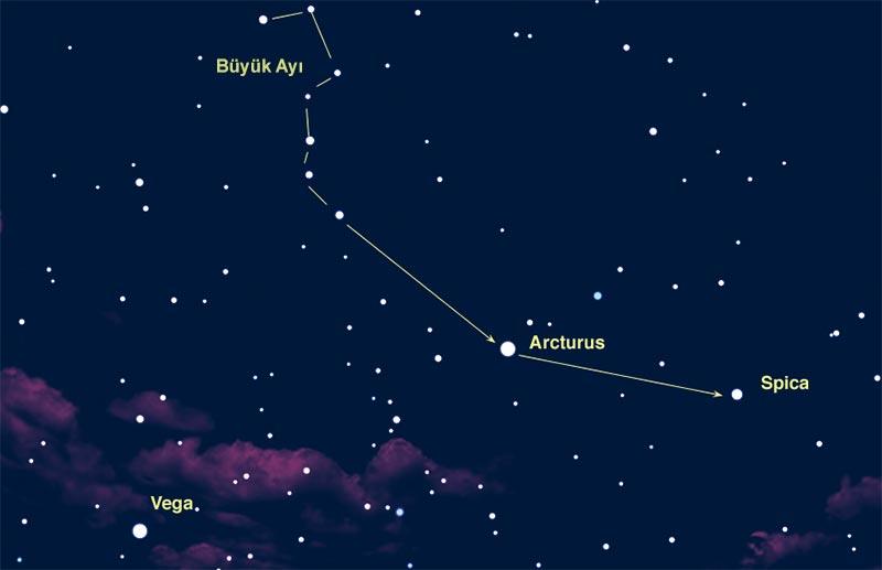 Spica'yı bulmak oldukça kolaydır. Büyük Ayı takımyıldızını kullanarak Antares yıldızını bulduktan sonra, gördüğünüz ilk parlak yıldız yönüne bir doğru çizmeniz Spica'yı bulmanızı sağlar.