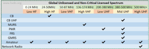 hvdn spectrum chart - FCC publica nuevas reglas de la Parte 95