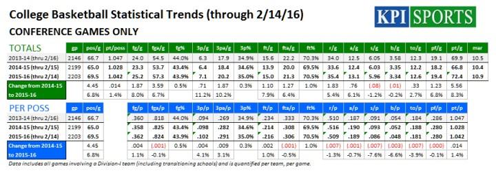 CBB Conference Trends (thru 2-14-16)