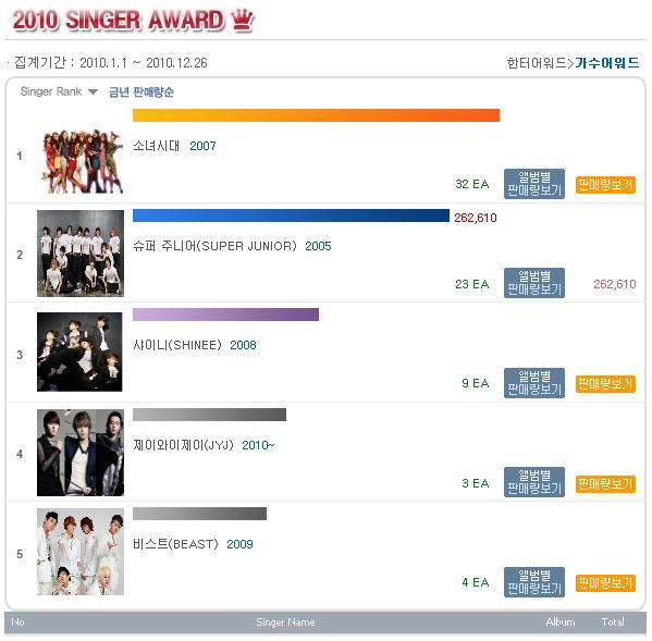 Hanteo年度銷量排行榜 - Kpopn