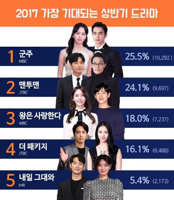 2017上半年最受期待電視劇:君主 - Kpopn