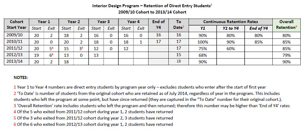 Interior designer salary in singapore for Interior designer rates of pay