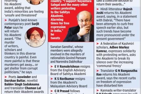 Sahitya Akademi protest: List of writers...