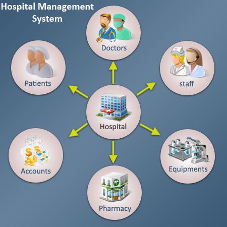 hospital-mgmt