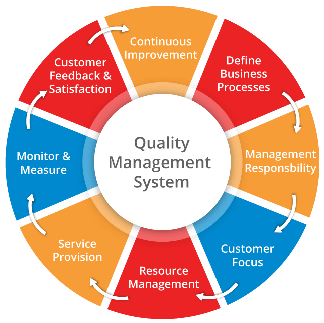 quality-management-system
