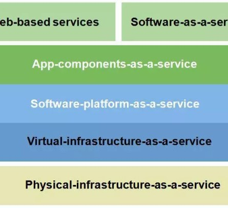 Services of cloud computing
