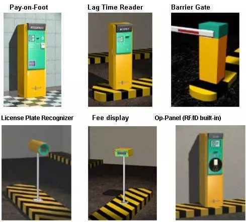 Network security protocol with rfid system