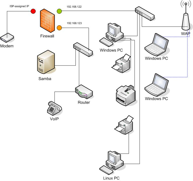 accessing samba server in dmz
