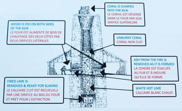 Lime Kiln Diagram