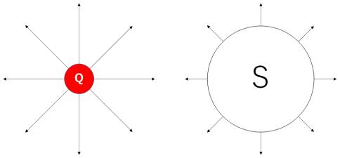 ガウスの法則のイメージ