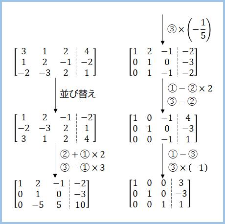 行列の簡約化の過程