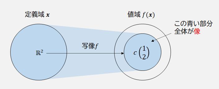 像の説明図2