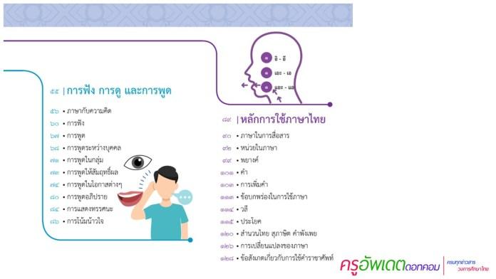 หนังสือเสริมการเรียน ภาษาไทย สังคม จากสพฐ. ในรูปแบบ Infographic  AR
