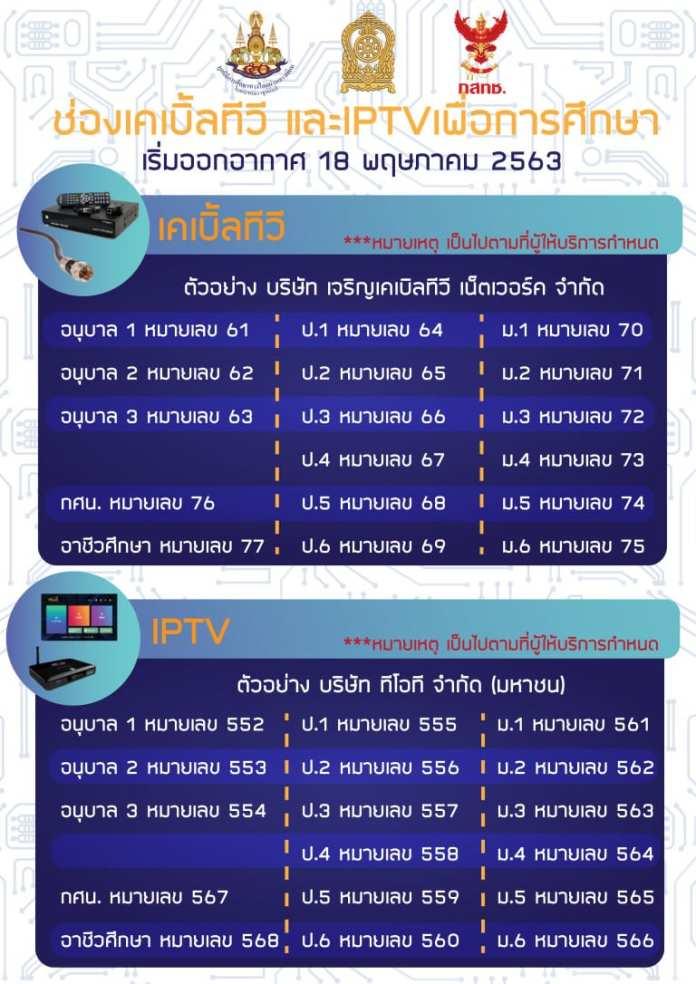 ช่องทีวี ดิจิตอล เพื่อการศึกษา ทุกระบบ 17 ช่อง เริ่ม ออกอากาศ 18 พ.ค.2563