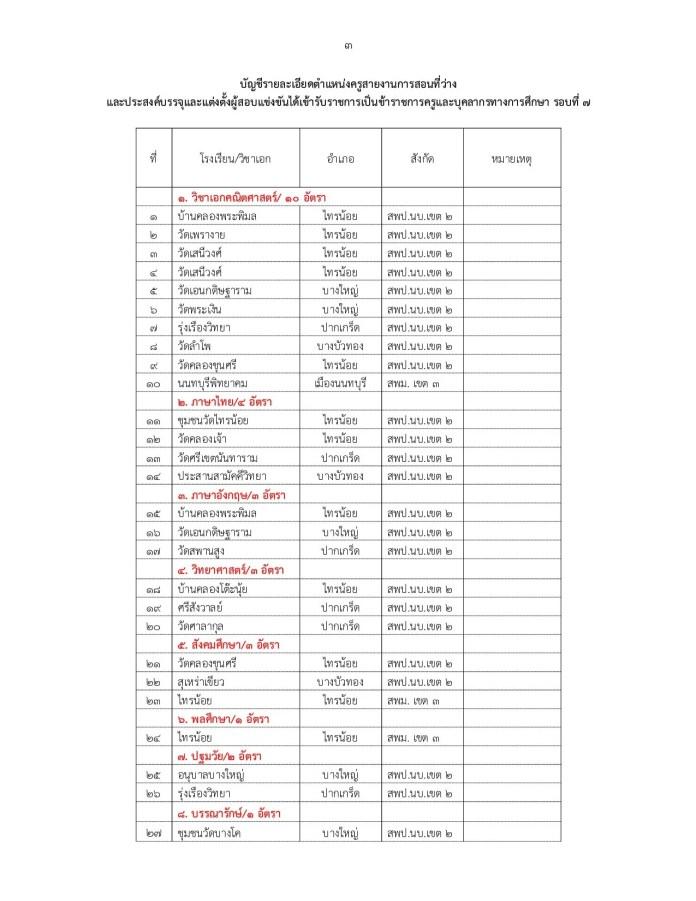 กศจ.นนทบุรี เรียกบรรจุ ครูผู้ช่วย รอบ 7 รวม 27 อัตรา รายงานตัว 15 มิ.ย.63