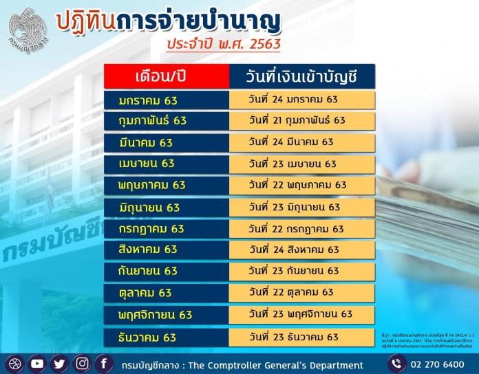 กรมบัญชีกลาง แจ้ง จ่ายเงินเดือน ข้าราชการ ข้าราชการบำนาญ  กรกฎาคม 2563