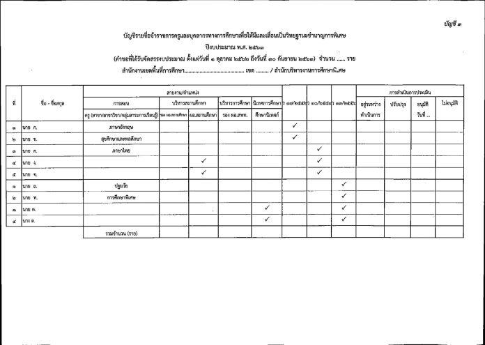 การตรวจและประเมินผลงานทางวิชาการของข้าราชการครู เพื่อให้มีและเลื่อนเป็นวิทยฐานะชำนาญการพิเศษ ปีงบประมาณ พ.ศ.2564