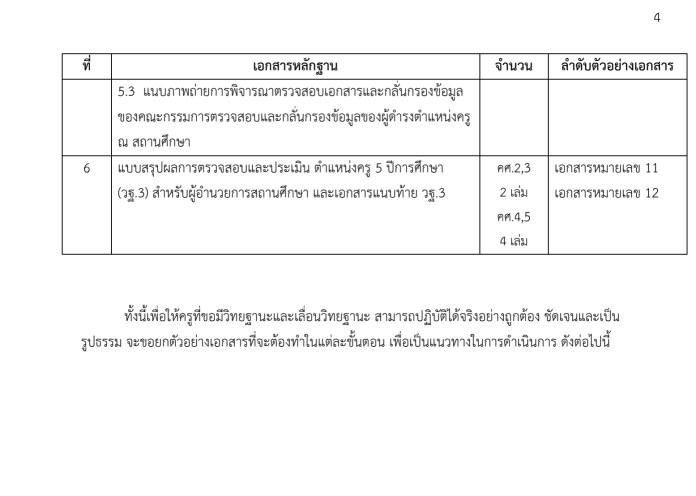 คู่มือ แนวปฏิบัติยื่น วิทยฐานะ ว.21 และเอกสารที่เกี่ยวข้อง ยื่นก่อน 30 ก.ย.65 นี้