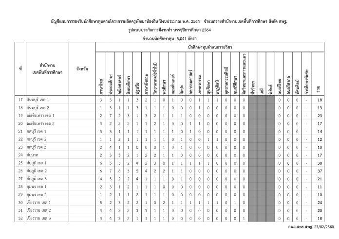 โครงการ-ผลิตครูเพื่อพัฒนาท้องถิ่น-ปีการศึกษา-2564-1