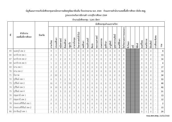 โครงการ-ผลิตครูเพื่อพัฒนาท้องถิ่น-ปีการศึกษา-2564-4