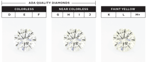 Krystal grown diamonds color chart