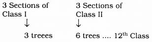 KSEEB SSLC Class 10 Maths Solutions Chapter 1 Arithmetic Progressions Ex 1.3 7
