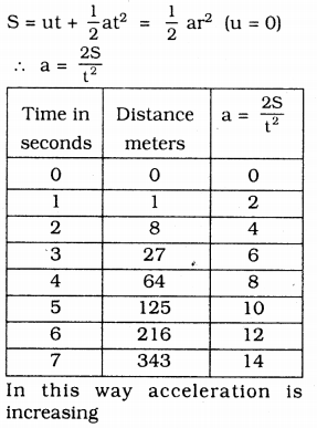 KSEEB Solutions for Class 9 Science Chapter 9 Force and Laws of Motion 5