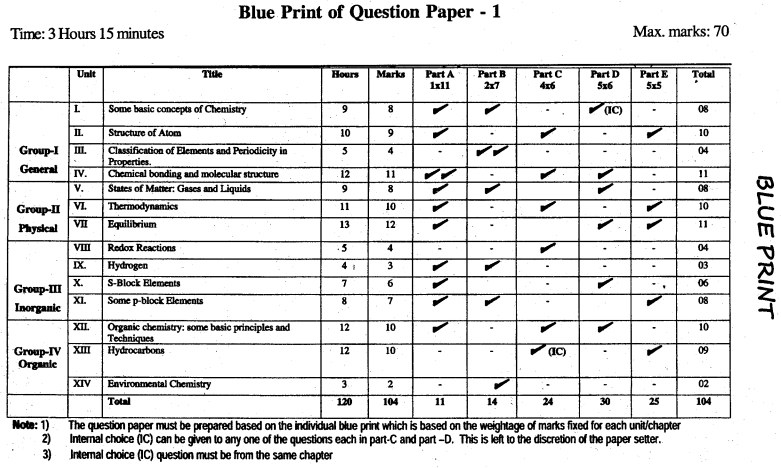 1st PUC Chemistry Blue Print of Model Question Paper 1