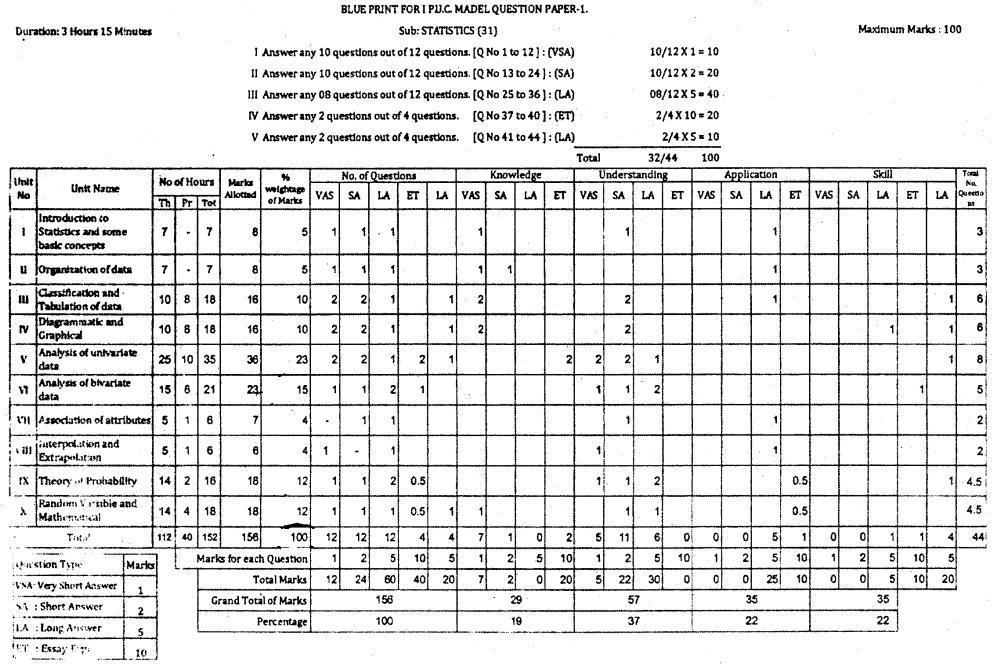 1st PUC Statistics Blue Print of Model Question Paper 1