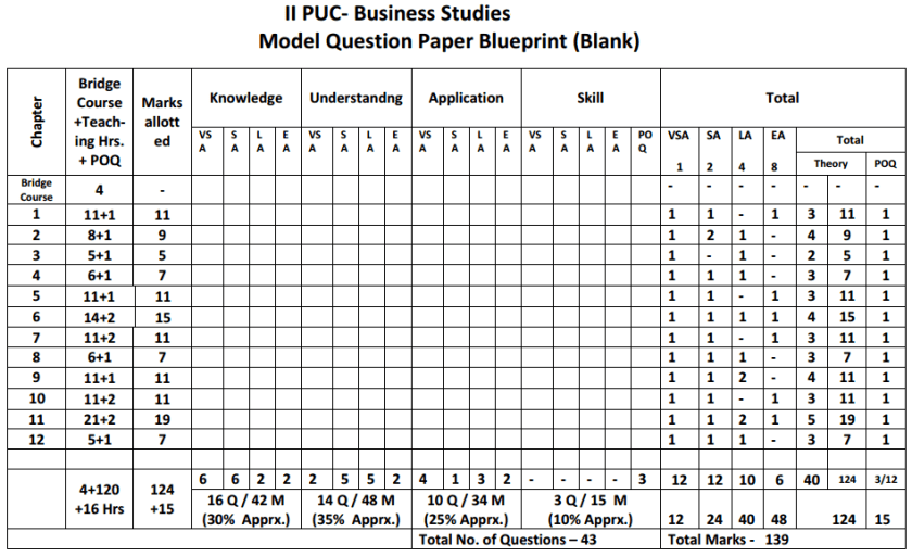 2nd PUC Business Studies Blue Print of Model Question Paper 2