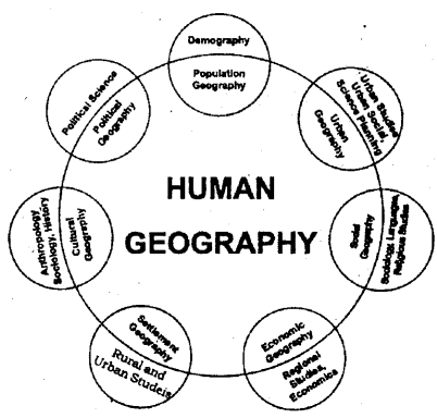 2nd PUC Geography Question Bank Chapter 1 Human Geography - 1