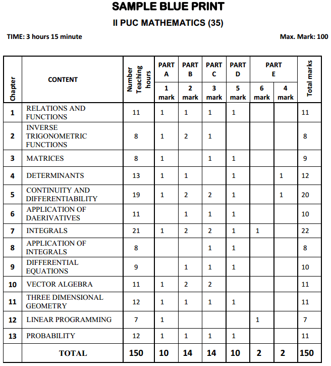 2nd PUC Maths Blue Print of Model Question Paper