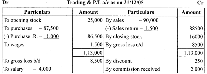 1st PUC Accountancy Question Bank Chapter 10 Financial Statements With Adjustments - 12